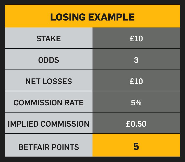 Betfair Cash Race earn points for implied commission